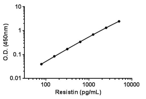 Example of Resistin standard curve.