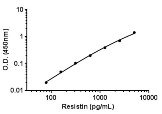 Example of Resistin standard curve in cell culture media.