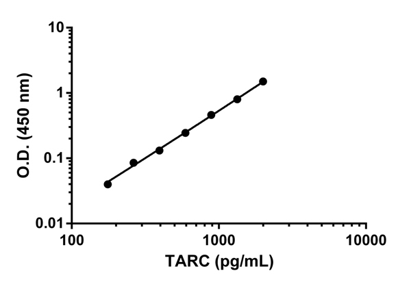 Example of TARC standard curve