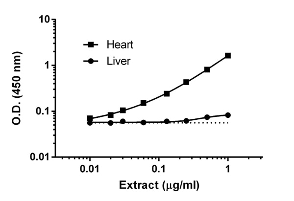 Titration of Human Heart and Human Liver homogenate extracts within the working range of the assay