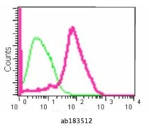 Flow Cytometry (Intracellular) - Anti-Plakophilin 1 antibody [EPR14890] (ab183512)