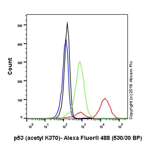 Flow Cytometry - Anti-p53 (acetyl K370) antibody [EPR17496] (ab183544)