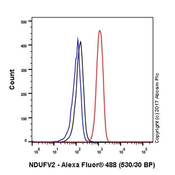Flow Cytometry - Anti-NDUFV2 antibody [EPR15351(B)] (ab183715)