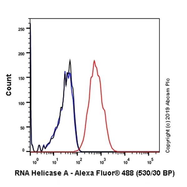 Flow Cytometry - Anti-RNA Helicase A antibody [EPR13521] (ab183731)