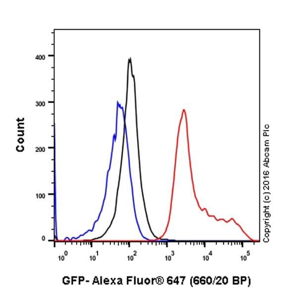 Flow Cytometry - Anti-GFP antibody [EPR14104] (ab183734)