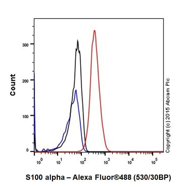Flow Cytometry - Anti-S100 alpha antibody [EPR19013] (ab183979)