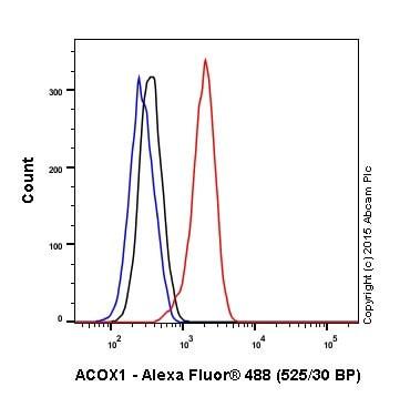 Flow Cytometry - Anti-ACOX1/AOX antibody [EPR19038] (ab184032)