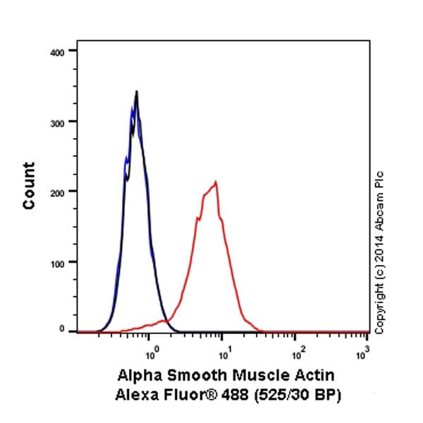 Flow Cytometry - Anti-alpha smooth muscle Actin antibody [1A4] (Alexa Fluor® 488) (ab184675)