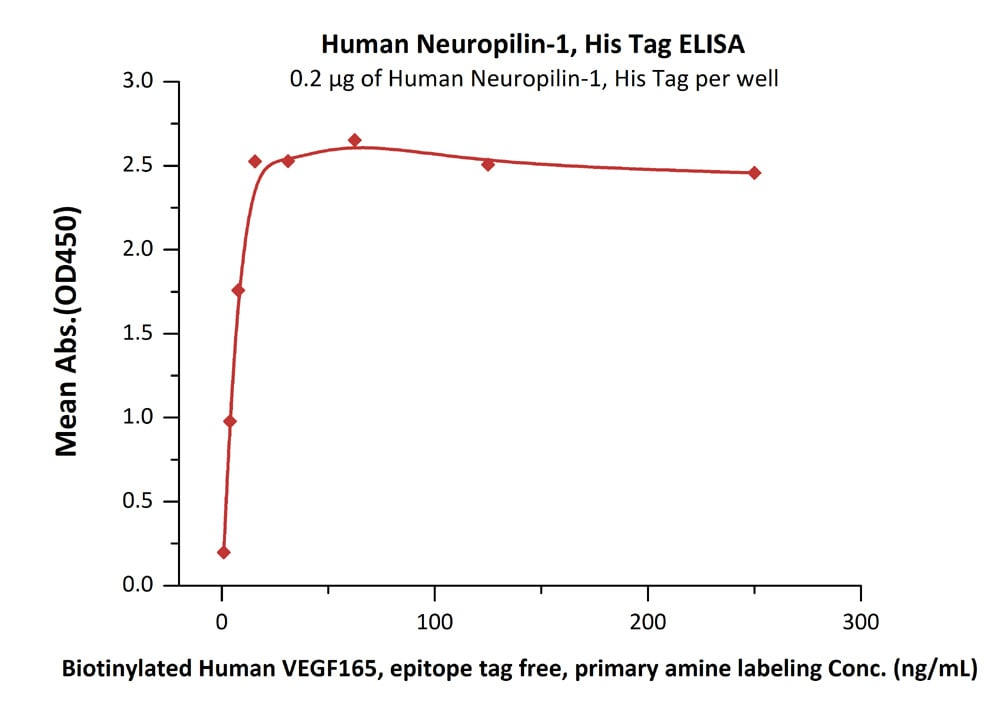 Functional Studies - Recombinant human Neuropilin 1 protein (ab184734)