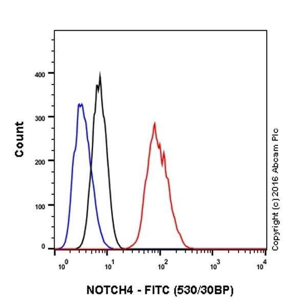 Flow Cytometry - Anti-NOTCH4 antibody [EPR18049] (ab184742)