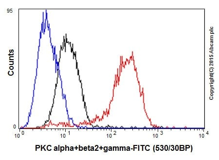 Flow Cytometry - Anti-PKC alpha + beta 2 + gamma antibody [EPR18104] (ab184746)