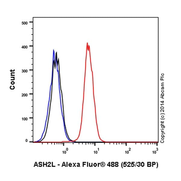 Flow Cytometry - Anti-ASH2L antibody [EPR13107(B)] - Nuclear Marker (Alexa Fluor® 488) (ab184815)