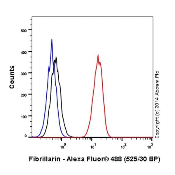 Flow Cytometry - Anti-Fibrillarin antibody [EPR10823(B)] - Nucleolar Marker (Alexa Fluor® 488) (ab184817)