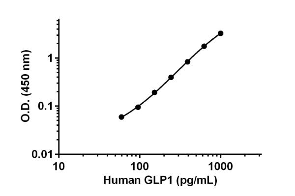 Example of GLP-1 standard curve.