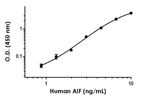 Example of human AIF standard curve in 1X Cell Extraction Buffer PTR.