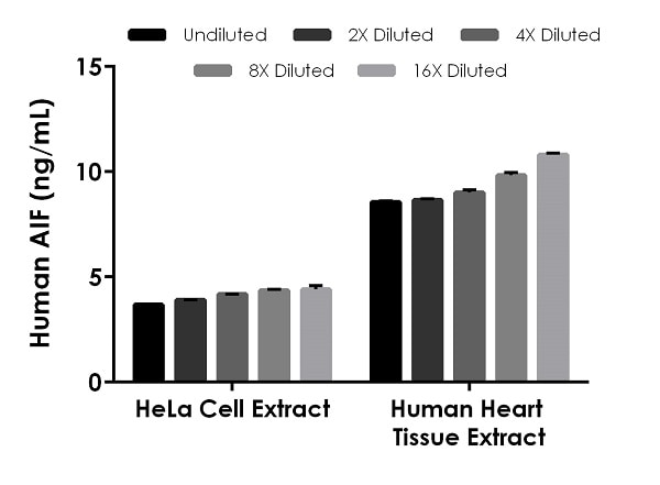 Interpolated concentrations of native AIF in human HeLa cell extract based on a 66.6 µg/mL extract load and human heart tissue extract based on a 20 µg/mL extract load.