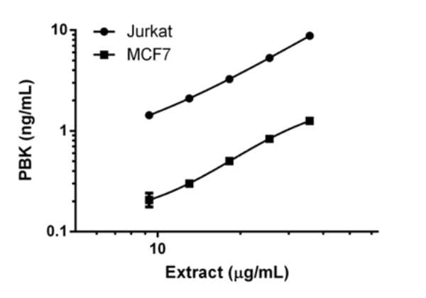 Interpolated concentrations of PBK in MCF7 extract.