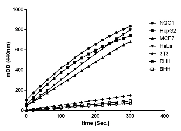 Raw data of NQO1 activity from 50 µg/mL of a series of normal samples.