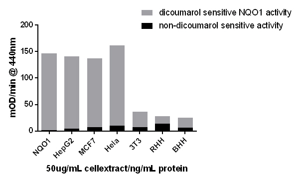 Dicoumarol sensitive NQO1 activity/total activity in a series of normal cell lysates at 50 ug/mL.