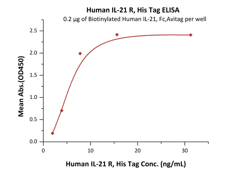 Functional Studies - Recombinant human IL-21R protein (ab184891)