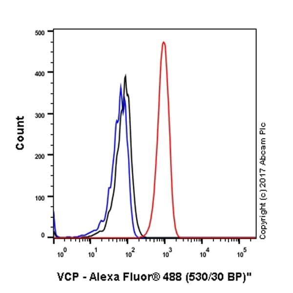 Flow Cytometry - Anti-VCP antibody [EPR3307(2)] - BSA and Azide free (ab184905)