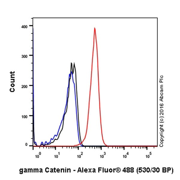 Flow Cytometry - Anti-gamma Catenin antibody [EPR17310] (ab184919)