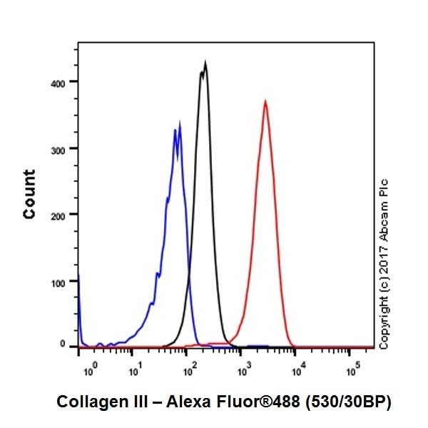 Flow Cytometry (Intracellular) - Anti-Collagen III antibody [EPR17673] (ab184993)