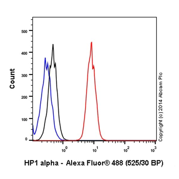 Flow Cytometry - Anti-HP1 alpha antibody [EPR5777] - Heterochromatin marker (Alexa Fluor® 488) (ab185018)