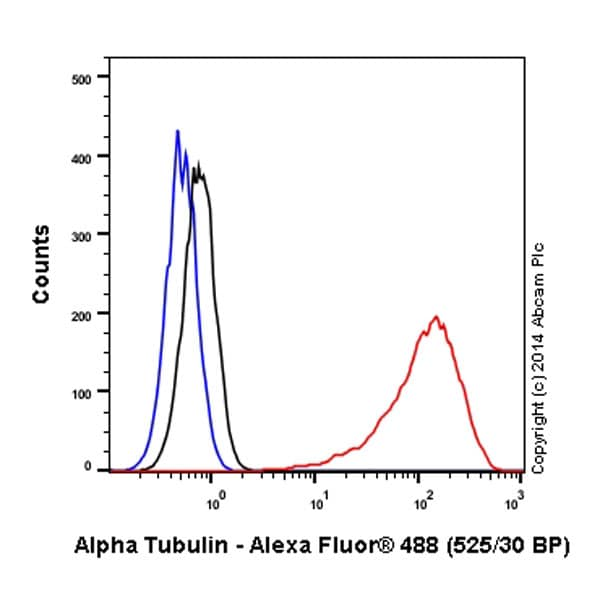 Flow Cytometry - Anti-alpha Tubulin antibody [EP1332Y] - Microtubule Marker (Alexa Fluor® 488) (ab185031)