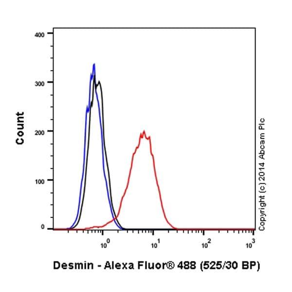 Flow Cytometry - Alexa Fluor® 488 Anti-Desmin antibody [Y66] - Cytoskeleton Marker (ab185033)