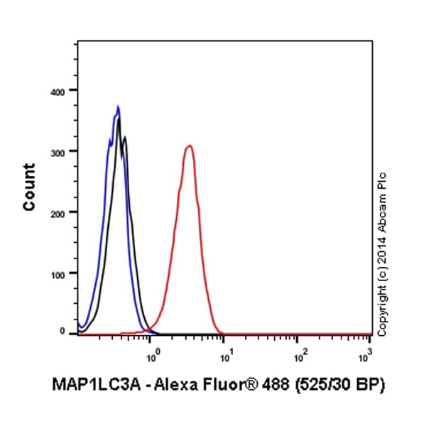 Flow Cytometry - Alexa Fluor® 488 Anti-MAP1LC3A antibody [EP1983Y] - Autophagosome Marker (ab185036)