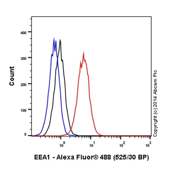 Flow Cytometry - Alexa Fluor® 488 Anti-EEA1 antibody [EPR4245] - Early Endosome Marker (ab185039)