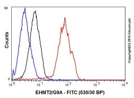 Flow Cytometry - Anti-EHMT2/G9A antibody [EPR18894] (ab185050)