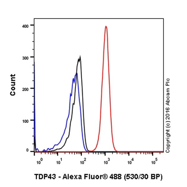 Flow Cytometry - Anti-TDP43 antibody [EPR5810] - BSA and Azide free (ab185133)