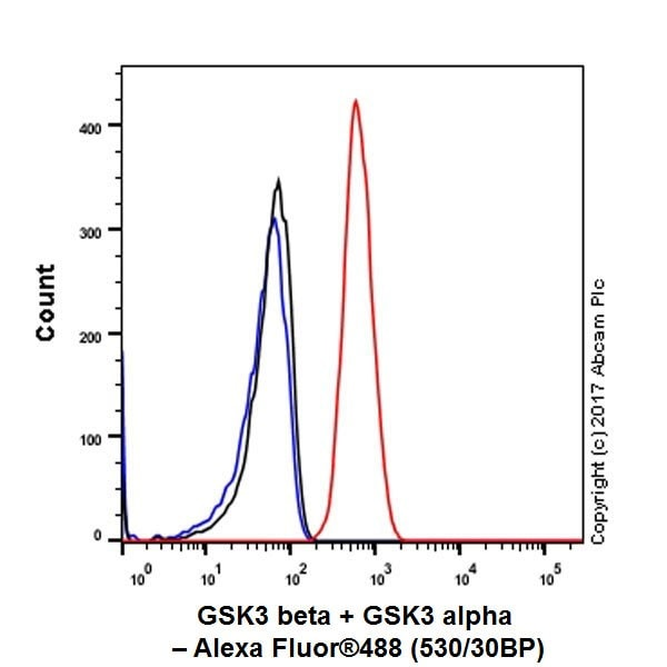 Flow Cytometry - Anti-GSK3 beta + GSK3 alpha antibody [EPR18814-102] (ab185141)