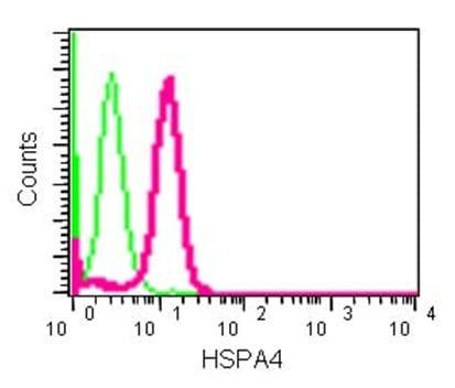 Flow Cytometry - Anti-HSPA4 antibody [EPR14165] (ab185219)