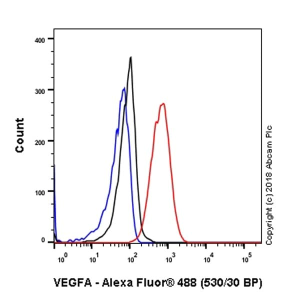 Flow Cytometry - Anti-VEGFA antibody [EP1176Y] - BSA and Azide free (ab185238)