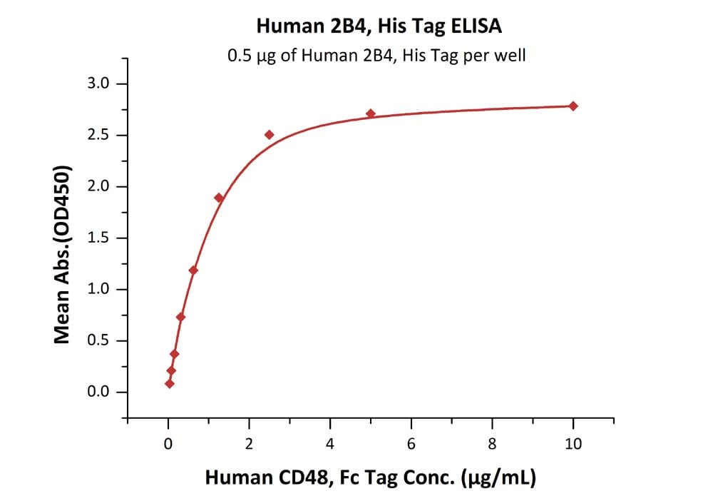 Functional Studies - Recombinant human 2B4 protein (BSA and azide free) (ab185248)