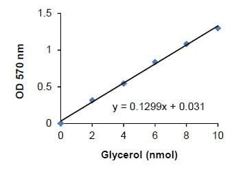 Glycerol Standard Curve