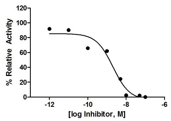 Inhibition of Cathepsin S activity by the CTSS Inhibitor [Z-FF-FMK]