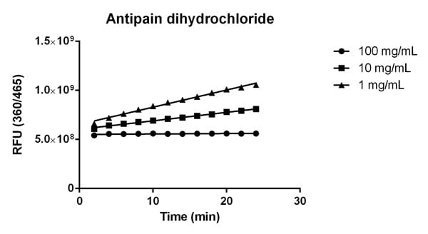 Inhibition of Cathepsin B activity by the Cathepsin B inhibitor Antipain Dihydrochloride