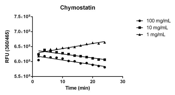 Inhibition of Cathepsin B activity by the Cathepsin B inhibitor Chymostatin