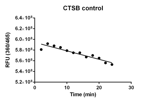 Inhibition of Cathepsin B activity by the Cathepsin B inhibitor CTSB control