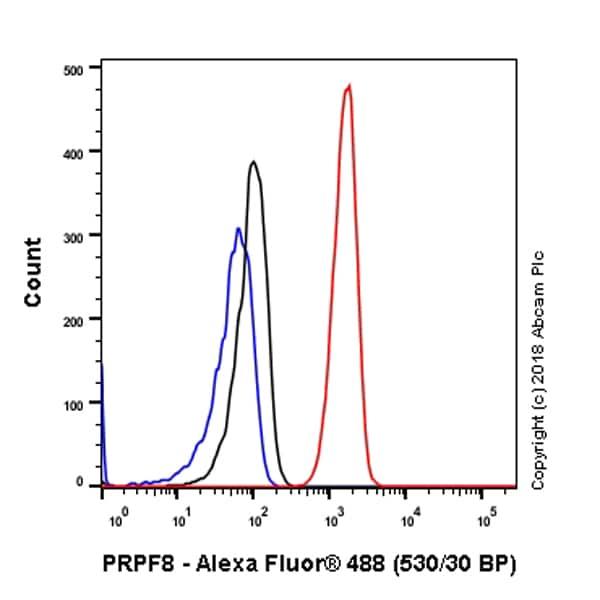 Flow Cytometry - Anti-PRPF8/Prp8 antibody [EPR15229] - C-terminal (ab185547)