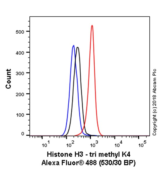 Flow Cytometry - Anti-Histone H3 (tri methyl K4) antibody [mAbcam1012] - BSA and Azide free (ab185637)