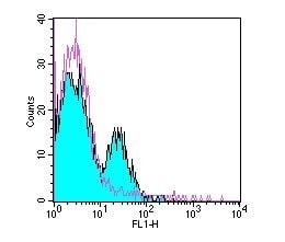 Flow Cytometry - Anti-Integrin alpha V antibody [23C6] - Low endotoxin, Azide free (ab185741)