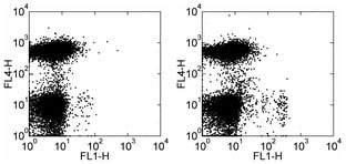 Flow Cytometry - Anti-CD11c antibody [N418] - Low endotoxin, Azide free (ab185783)