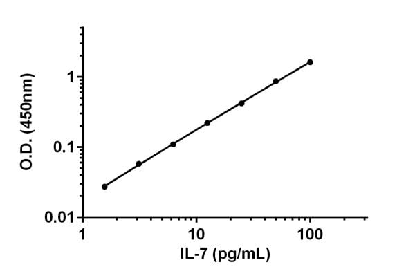 Example of IL-7 standard curve in Sample Diluent 25BP.