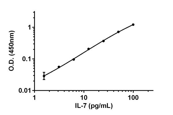 Example of IL-7 standard curve in Sample Diluent 75BP.