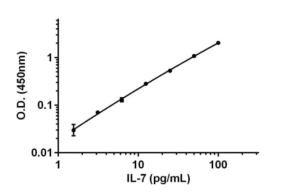 Example of IL-7 standard curve in Sample Diluent NS.
